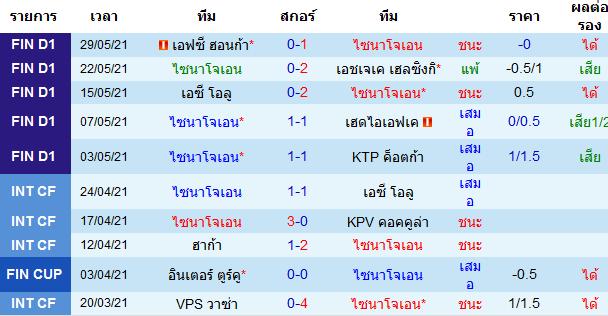 ผลงาน 10 นัดหลังสุดของทีม ไซนาโจเอน